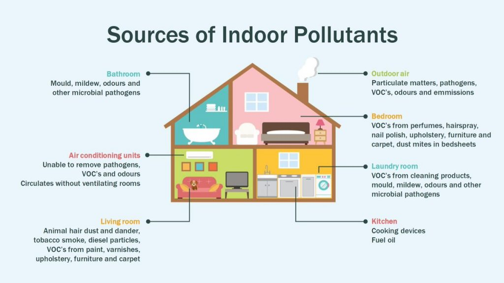 factors of indoor air quality