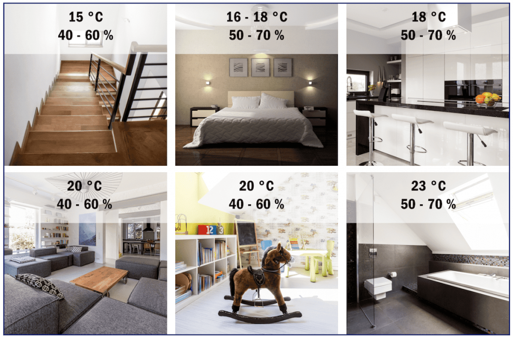 How Does Relative Humidity Affect Your Indoor Air Quality?