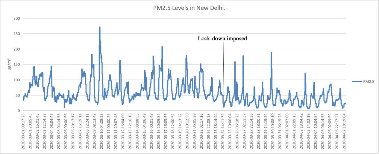 new delhi air quality in lockdown