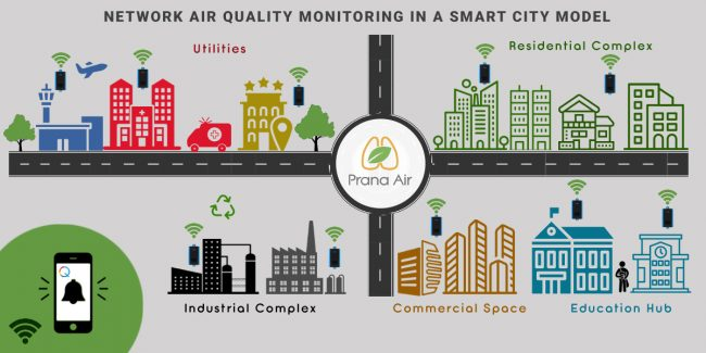 Network Air Quality Monitoring in a Smart City Model