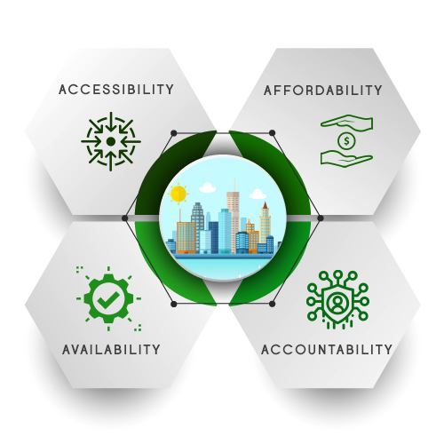 Four As of a Smart City