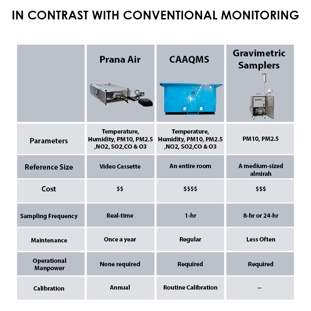 Comparison of Prana Air with conventional methods of air quality monitoring