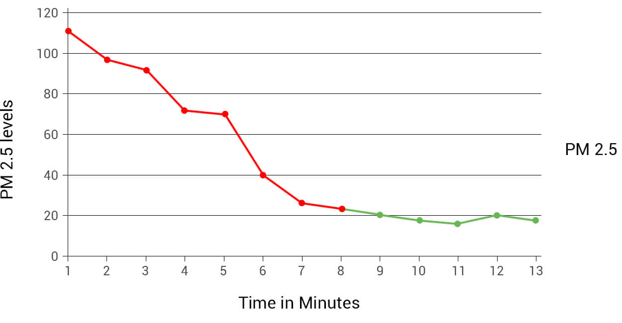low pm2.5 level chart